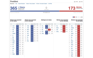 Figure 52. The Big Board for Election Results (New York Times)